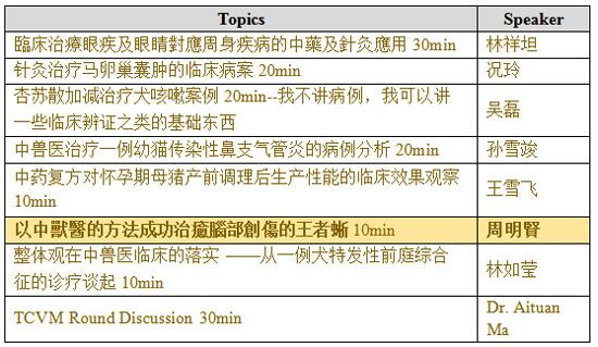 2019年中國第一屆臨床TCVM研討會發表主題。(上圖節錄部分內容)