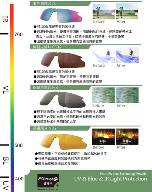 斌視,Photoply ,抗藍光眼鏡,抗藍光作戰,抗藍光計畫,黃斑部病變,幼兒抗藍光,太陽眼鏡,抗紫外線眼鏡,功能性眼鏡