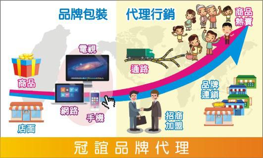 高雄,台南,台中,台北,品牌代理,網路行銷,招商加盟連鎖
